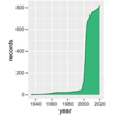 Distribution range and population viability ...
