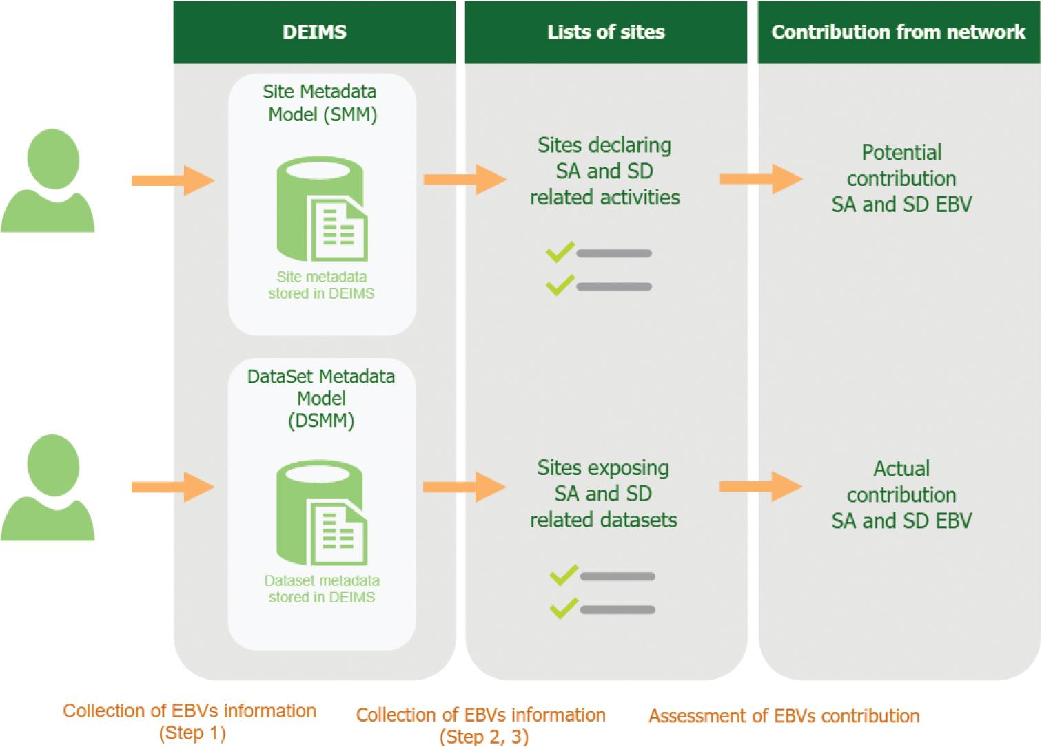 Feeding Essential Biodiversity Variables EBVs actual and ...